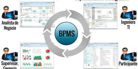 قابلیت های BPMS, نرم افزار BPMS, سیستم BPMS
